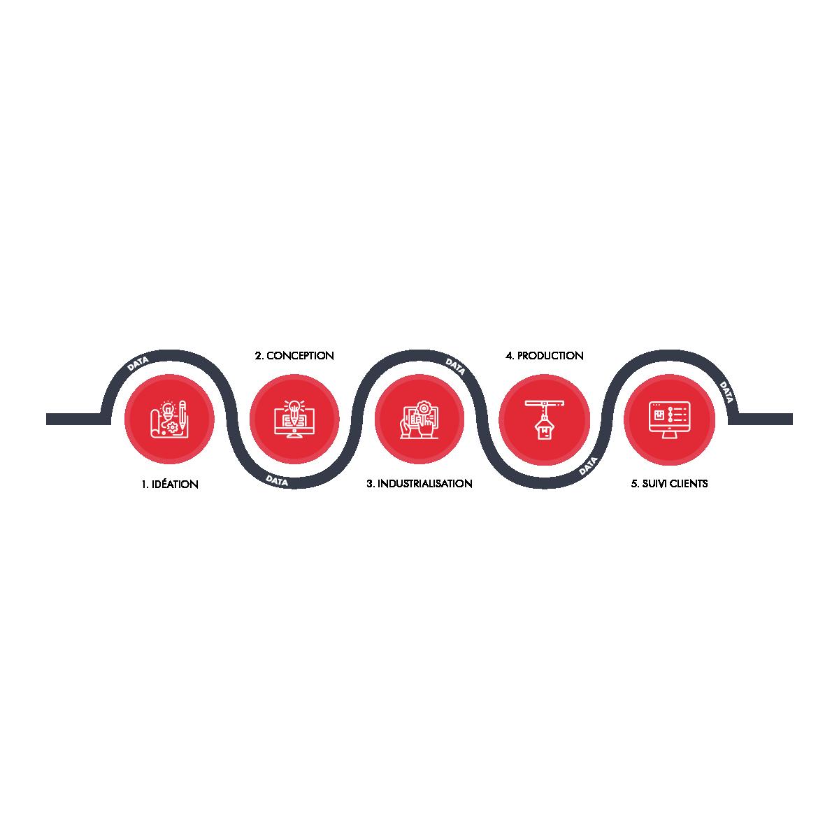Industrie 4.0 : chaîne de valeur